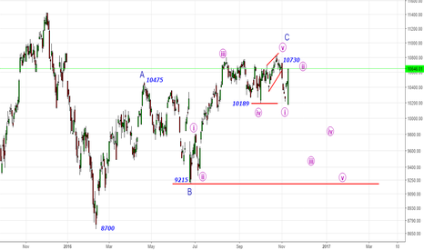 DAX: DAX- What a Dax? -Bang on Target (500 points Rally)