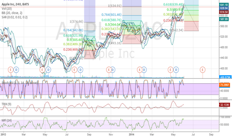AAPL: Apple Pattern Using Fib Retractment
