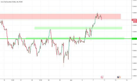 EURCAD: EURCAD, H1, sell - resistance stops price + head & shoulders