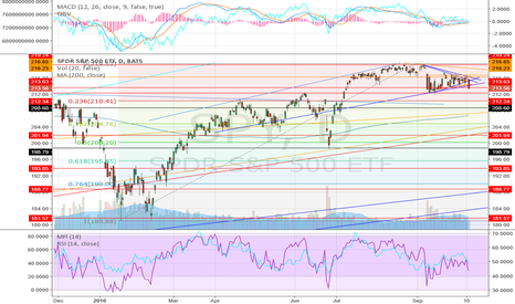 SPY: fib .236 for year point to 210.41