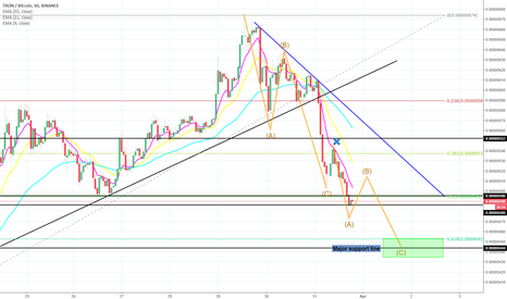 TRXBTC: TRON - Still more to retrace