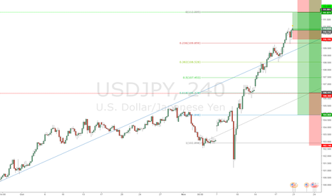USDJPY: Long & Short & Long