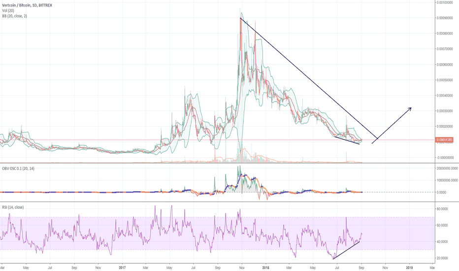 VTCBTC: VTC ready? Or is it dead?