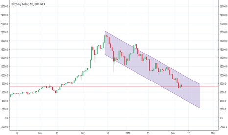 BTCUSD: going lower