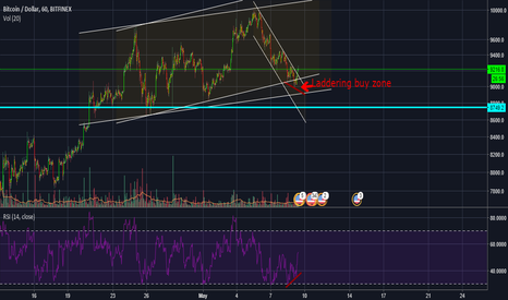 BTCUSD: BTCUSD! Bullish Divergence Shows in 1hour TF of RSI!
