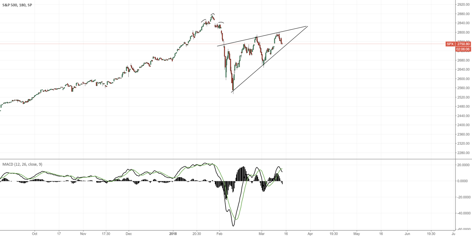 Watching the SPX 500 carefully