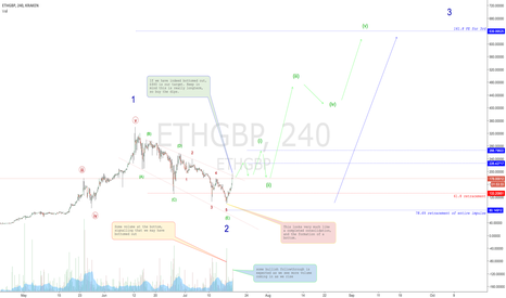 ETHGBP: Ethereum bottomed out?