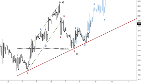 UKOIL: Crude Oil (Brent): Short-term Elliott Wave Analysis
