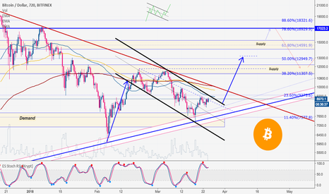 BTCUSD: Bitcoin, another bull flag and bull trap etc...