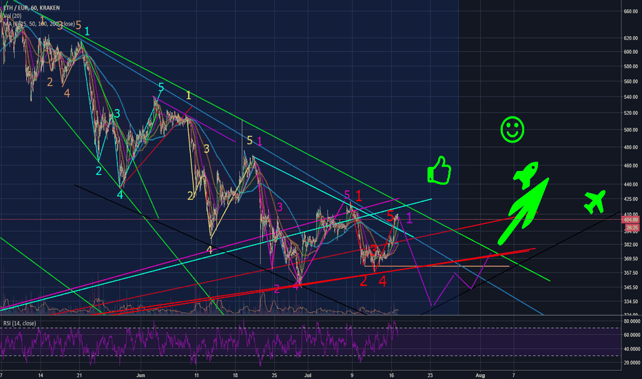 ETHEUR: ETH EUR H1 - new fractal cycle incoming before bull run