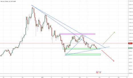 BTCUSD: Rozgrywamy trójkąt na BTC