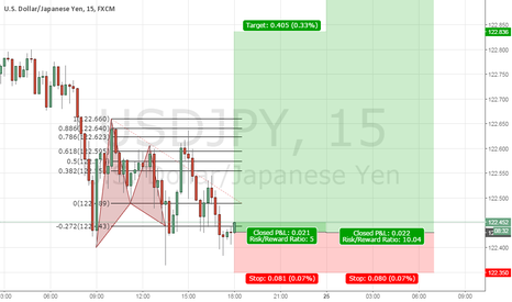 USDJPY: 1/5/10 Gartley pattern
