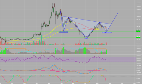 ETHUSD: Looks like INV H&S is the PLAY!