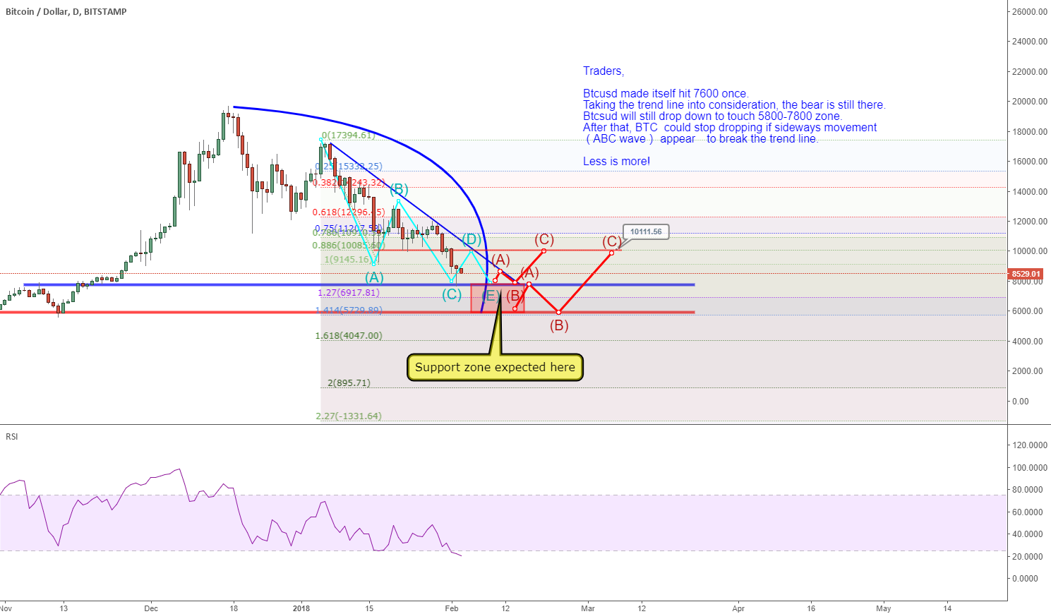 BTCUSD: 5800-7800 as a possible support zone