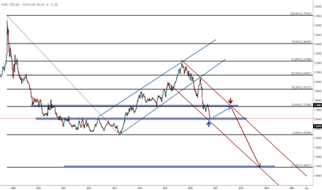 GBPAUD: Long term GBPAUD short ABCD