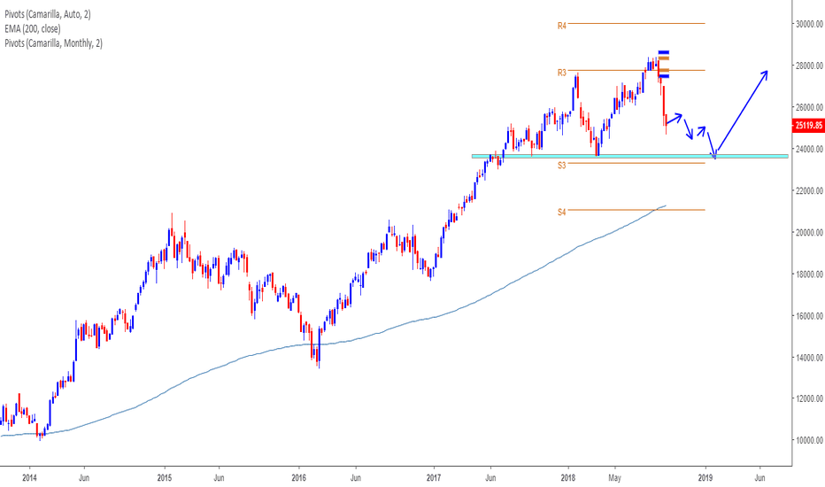 BANKNIFTY: BNF - Appears more pain ahead