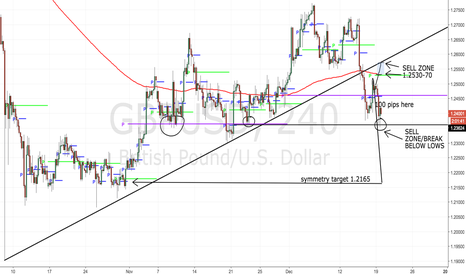 GBPUSD: Two areas to short, 200 pips of scoot is coming