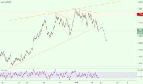 XCUUSD: Copper - Broken Trend Line - Short