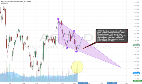 AGG: AGG Finding Support on Lower part of the Falling Wedge
