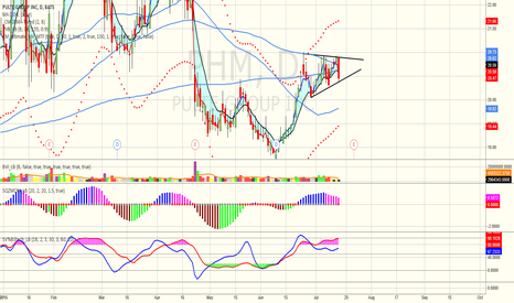 PHM: PHM Daily Pennant