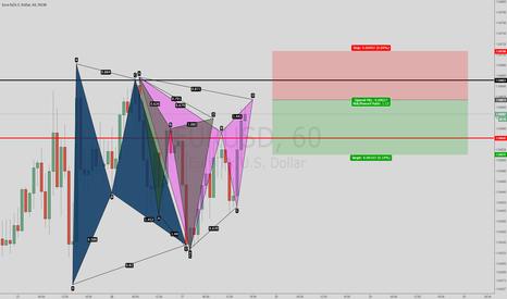 EURUSD: Bearsh Gartley and Cypher pattern
