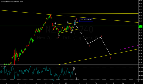 NZDJPY: NZDJPY Short on Completion of E leg