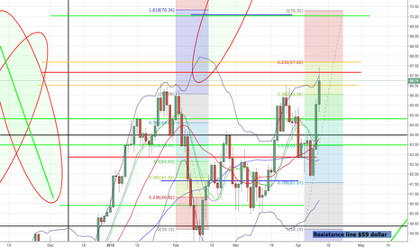 USOIL: Crude Oil Targets: Short 63,44 / 64,75 or Long 70,00.