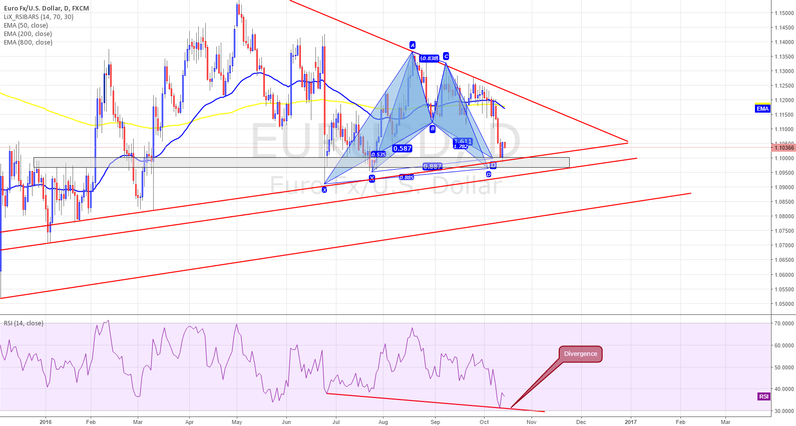 EURUSD - Bullish BATS - DAILY - Potential LONG