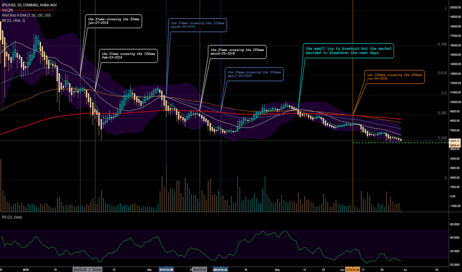 BTCUSD: BTC DAILY DEATH CROSSES (BTC wont recover any time soon)