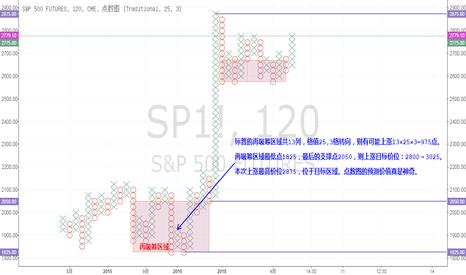 SP1!: 欧元上次吸筹点数图事后验证