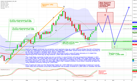 XAUUSD: Gold - Main scenario sees wave B ending between 1,315 and 1,345