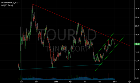 TOUR: Converging support and resistance