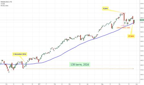 NDX: NASDAQ 100: IL TORO INCIAMPA