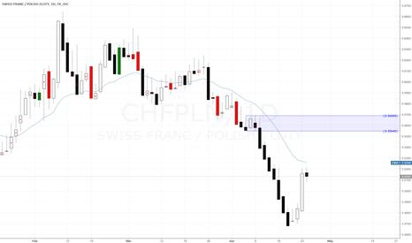 CHFPLN: CHFPLN Sell Idea