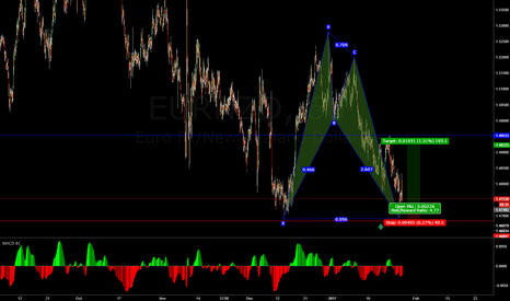EURNZD: Bullish A Shark