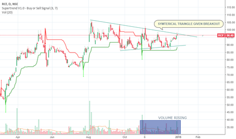 RCF: SYMTERICAL BREAKOUT SOON WE WILL GIVE A BIG SPIKE