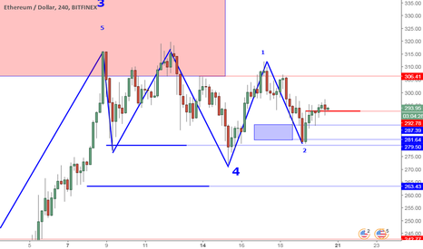 ETHUSD: ETHUSD Perspective And Levels: One More Retrace? Then?