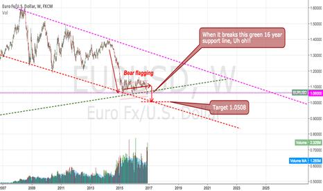 EURUSD: Target 1.0508