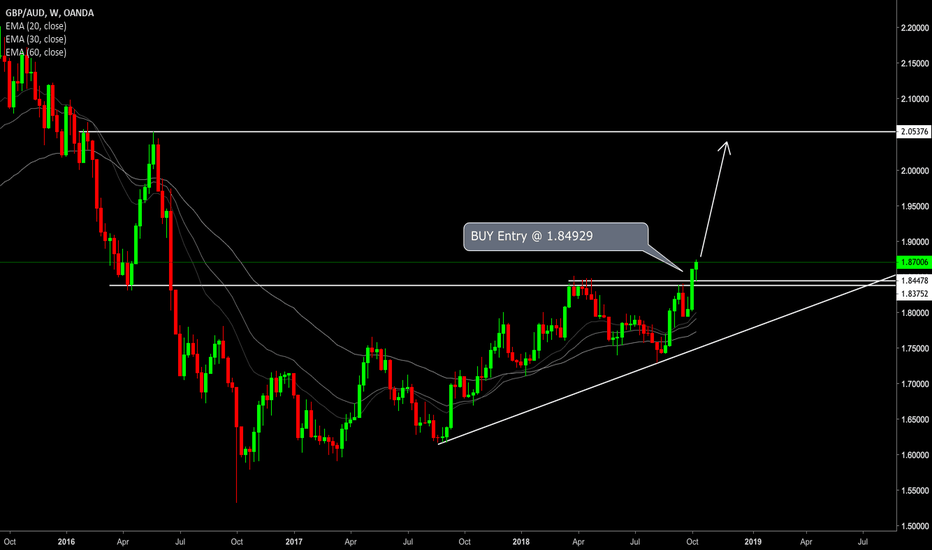 GBPAUD: GBPAUD weekly level holds up strong