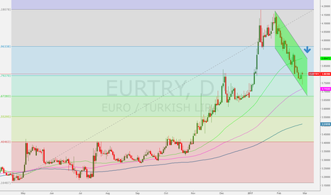 EURTRY: EURTRY get ready to short this week
