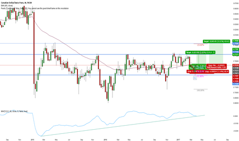 CADCHF: CAD/CHF Long Weekly Quintuple Bottom