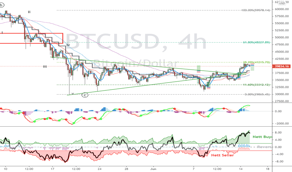 tradingview btc usd anglų kalba