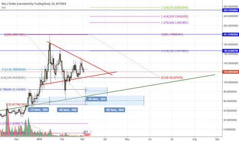NEOUSD: NEO Pennant Bull Flag With 240% Gain