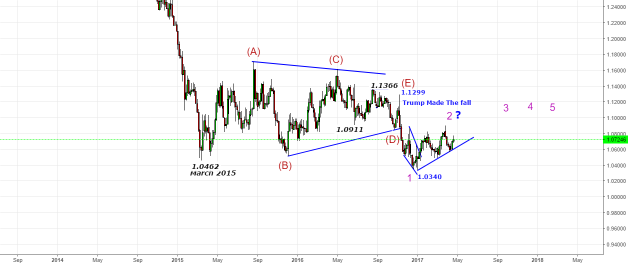EURUSD - Remarkable Journey from 1.1300 to 1.0340 -Next below 1