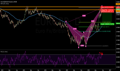 EURGBP: IT IS GOING TO BE A JUICY SHORT ;)