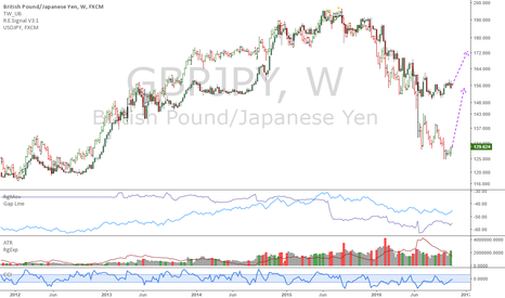 GBPJPY: GBPJPY: Speculative long position