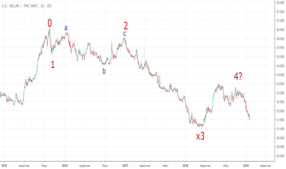USDTHB: USD/THB