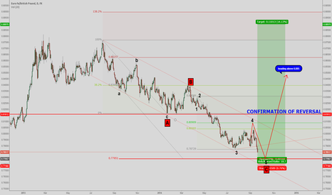 EURGBP: 0.78 is the key!