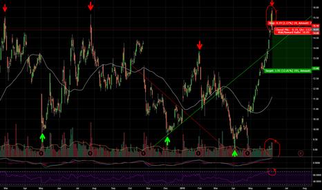 AMD: AMD Short Swing Trade