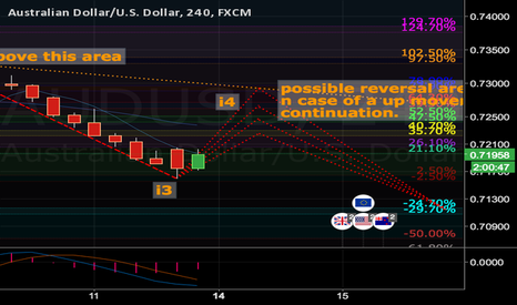 AUDUSD: AUDUSD Trading plan for today. SWA approach.